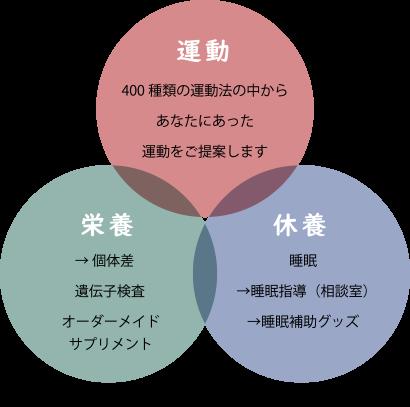 健康の三原則